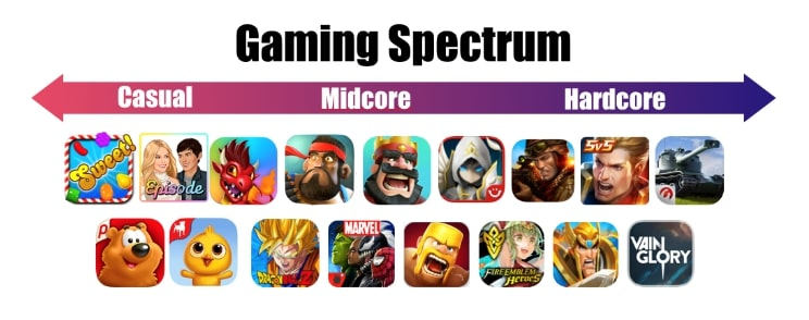 tipos de juegos